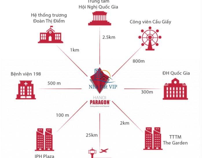 lien-ket-vung-cua-du-an-paragon-tower
